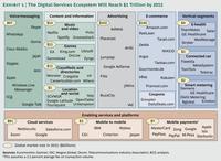 ¿Qué hay que hacer para establecer una economía adecuada a la revolución móvil?