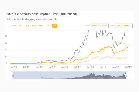 ¿Cuánta electricidad mundial está consumiendo Bitcoin? Este gráfico lo calcula en tiempo real