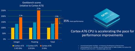 Cortex A76 Benchmarks