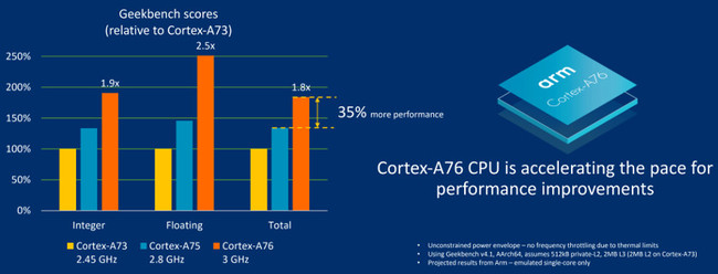 Cortex A76 Benchmarks