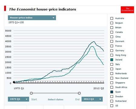 Tienen que bajar más los precios inmobiliarios