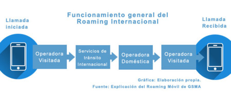 Roaming Internacional Telce