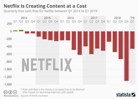 Evolución del estado de tesorería de Netflix en los últimos 5 años. Fuente: Stadista.