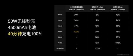 Bobinas Xiaomi Mi 10 Ultra