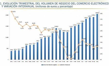Continúa el crecimiento imparable del comercio electrónico