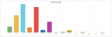 Memoria Ram Ubuntu