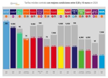 Tarifas Moviles Contrato Con Mejores Condiciones Entre 5 50 Y 10 Euros En 2020