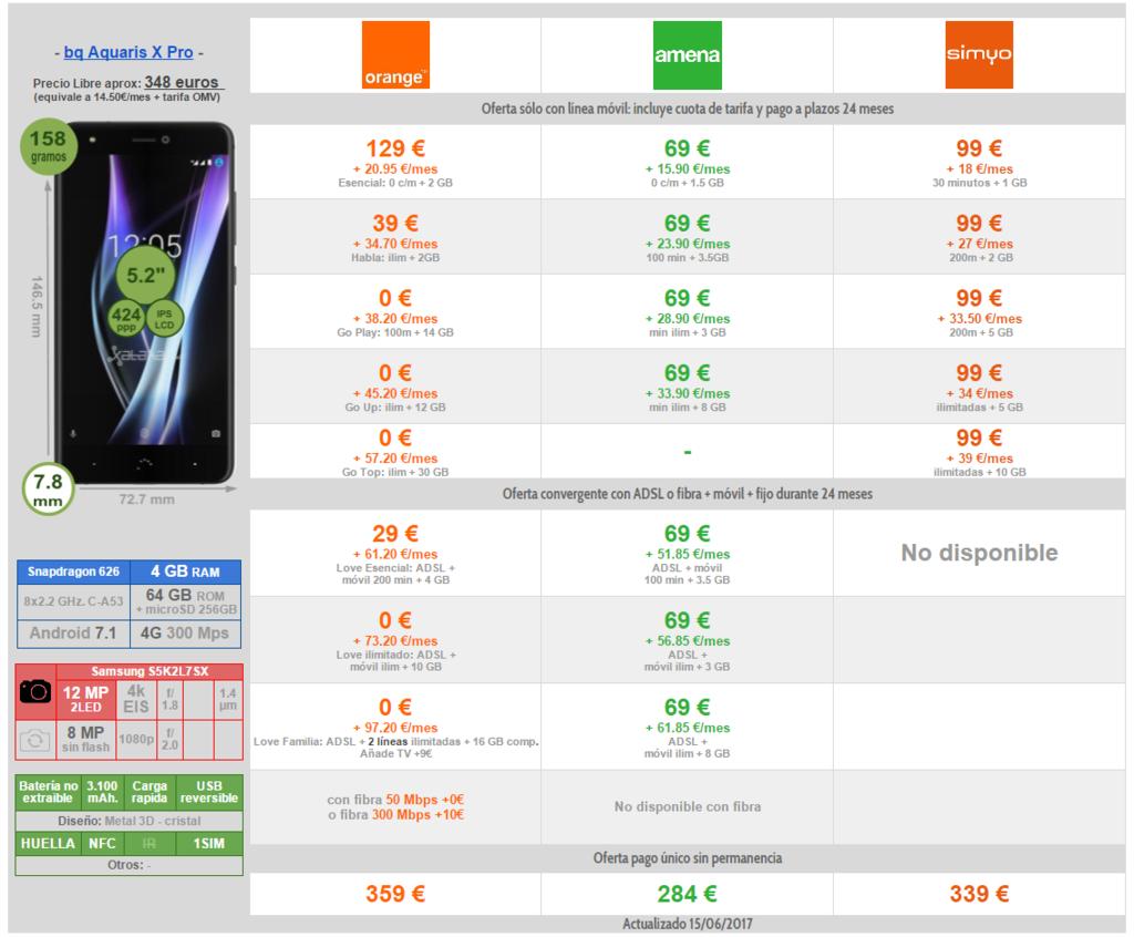Comparativa Precios A Plazos Bq Aquaris X Pro Con Operadores Moviles