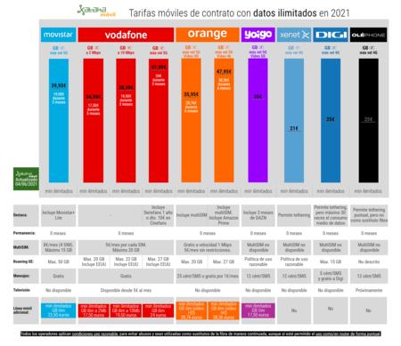 Tarifas Moviles De Contrato Con Datos Ilimitados En 2021