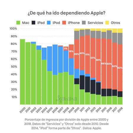 Resultados Apple 001