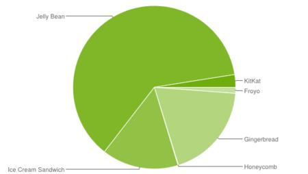 Android 4.4 (KitKat) sólo está presente en el 2,5% de los dispositivos