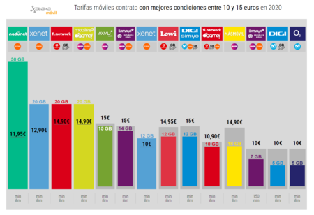 Tarifas Moviles Contrato Con Mejores Condiciones Entre 10 Y 15 Euros En 2020