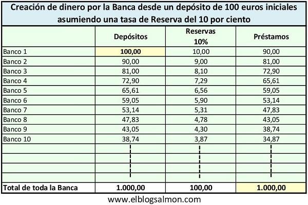 Creacion Dinero 10pc