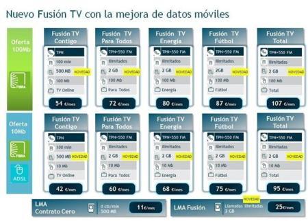 Movistar se pone al día aumentando los datos de sus tarifas Fusión