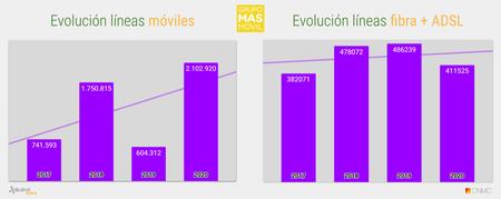 Evolucion Acumulado Anual De Lineas Grupo Masmovil 2020