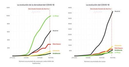 Covid19 Densidad Autonomias Y Casos Totales 001