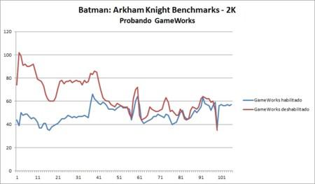 Batmanak Gameworkstest Evga980ti 2k