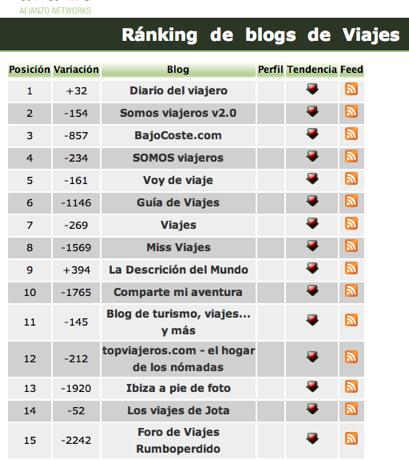 Diario del Viajero lidera el ranking de blogs de viajes españoles