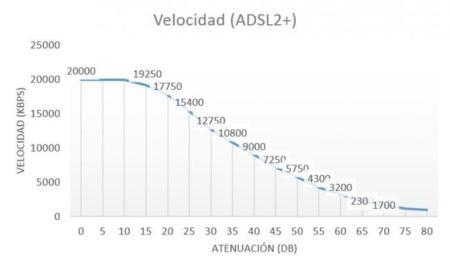 Velocidad / Atenuación (ADSL2+)