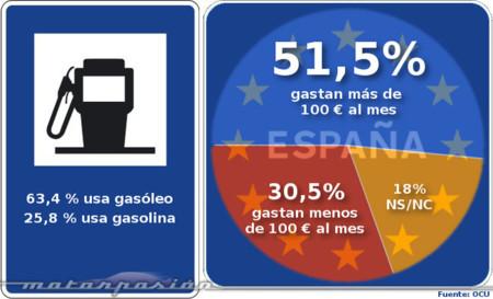 Quiero pagar menos gasolina OCU