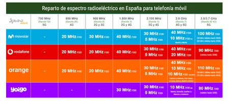 Reparto De Espectro Radioelectrico En Espana Para Telefonia Movil