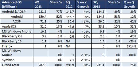 Windows Phone dobla su cuota de mercado en 2013, según ABI Research