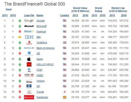 Las marcas más valiosas del mundo - 2011