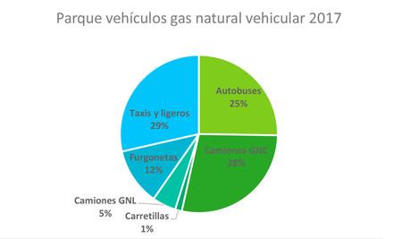 Parque de vehículos GNV en España 2017