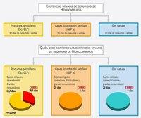 ¿Qué es la Corporación de Reservas Estratégicas de Productos Petrolíferos (Cores)?