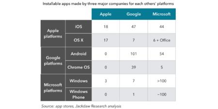 Apple, Google, Microsoft y su desarrollo de apps multiplataforma. La imagen de la semana