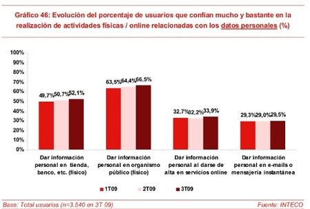 Lenta mejora de la e-confianza en España