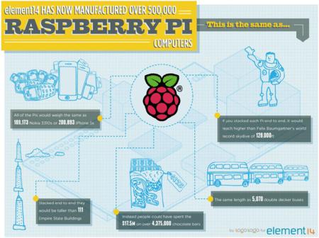 Raspberry Pi está cerca de llegar al millón de unidades en el mercado