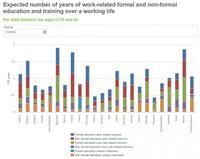 Trabajadores mejor preparados ayudan a reducir el desempleo