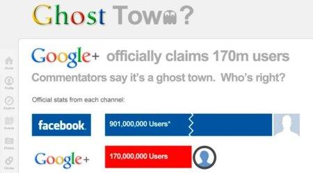 """¿Es Google+ una """"ciudad fantasma""""?, infografía"""