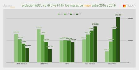 Evolucion Adsl Vs Hfc Vs Ftth Los Meses De Mayo Entre 2016 Y 2019