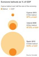 Rescate a Chipre, ¿qué debe hacer Europa?