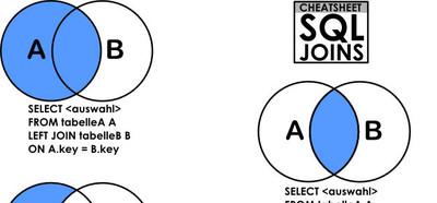 Explicación gráfica de los Join en SQL y sus resultados