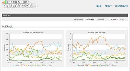 Internet Observatory, estadísticas del tráfico de Internet a tiempo real