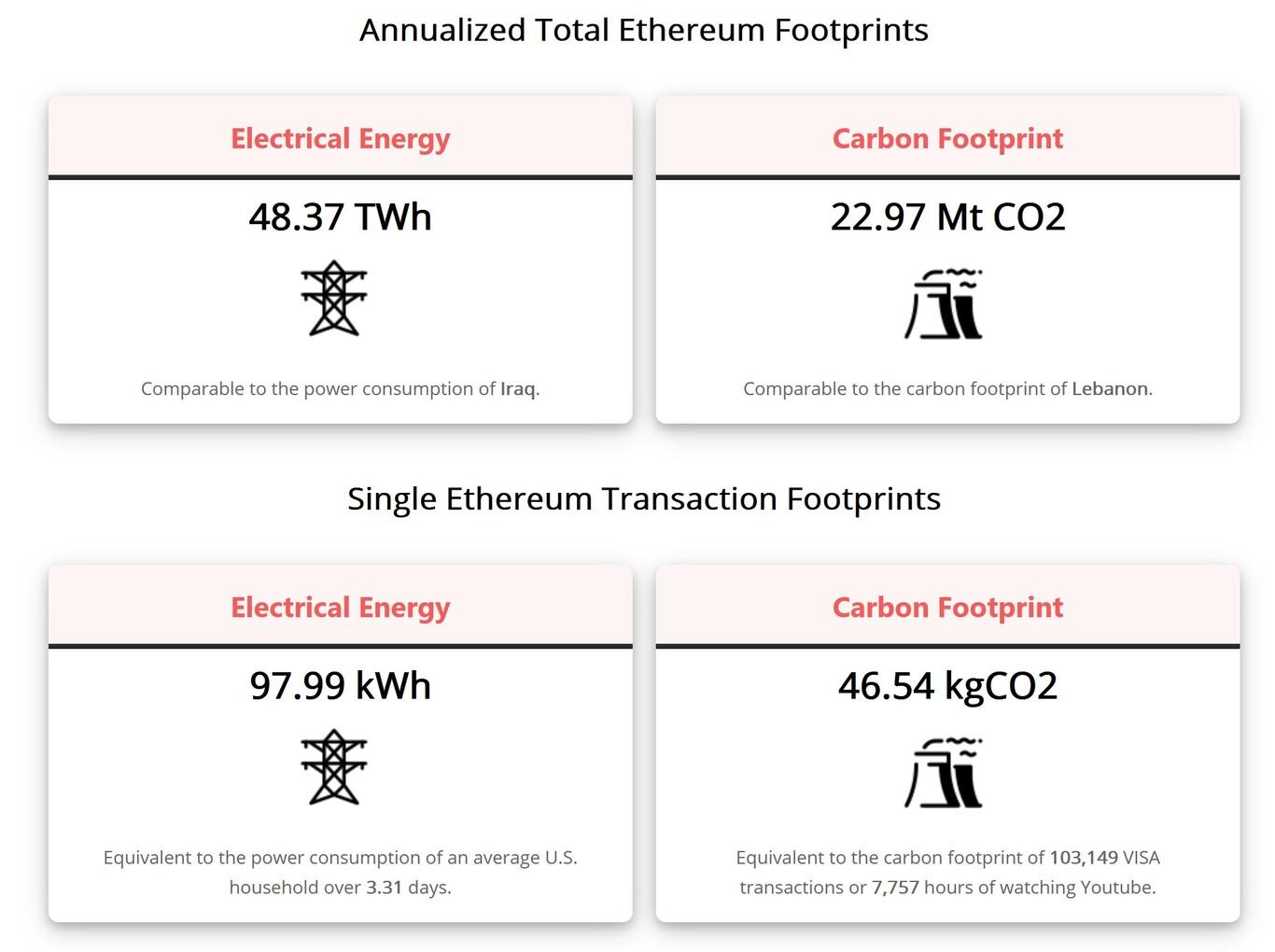 Consumo Ethereum 2