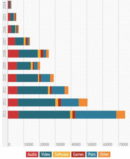 Torrents subidos a The Pirate Bay en los meses de noviembre, desde 2004 hasta 2013