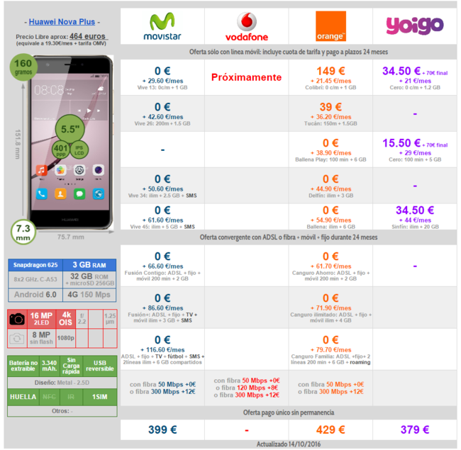 Comparativa Precios Huawei® Nova Plus Con Movistar® Orange® Yoigo