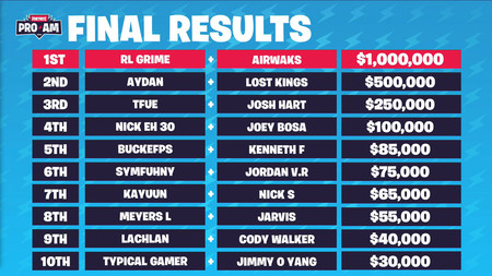 fortnite celebreity pro am standings