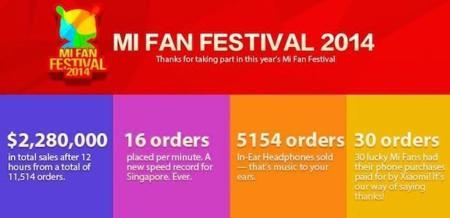 Xiaomi celebra su Mi Fan con 1,3 millones de teléfonos vendidos en 12 horas