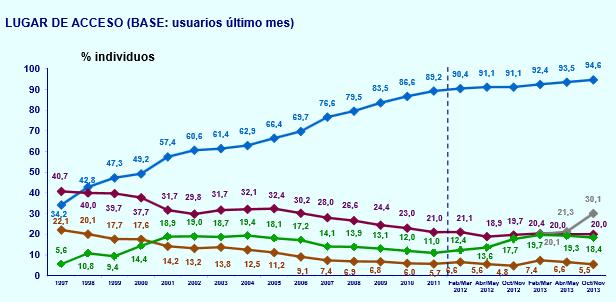 En España se envían más mensajes por chat que por e-mail, según EGM