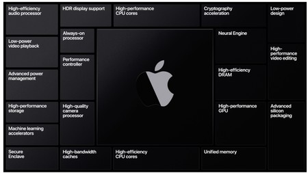 Apple Silicon SoC