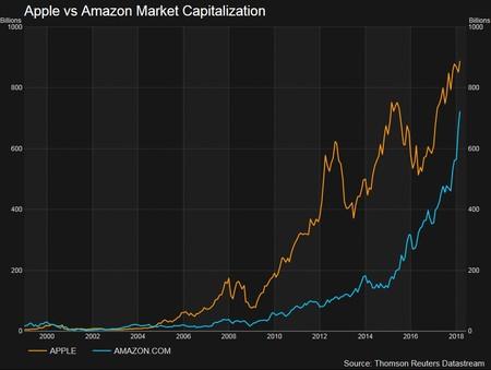 Valoracion Apple Amazon 1