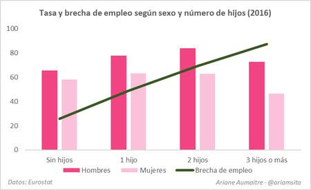 Grafico Desigualdad De Genero 1