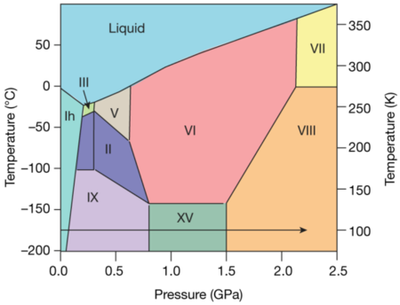D20190527 Nature S41586 019 1204 5 Water Ice Phase Diagram Crystalline Phases 580x443