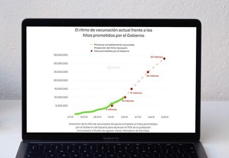 España cumple su segundo objetivo de vacunación: ya hay más de 10 millones de vacunados de pauta completa