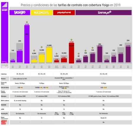 Precios Y Condiciones De Las Tarifas De Contrato Con Cobertura Yoigo En 2019